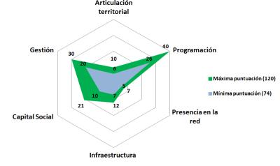 Gráfico IRSCOM