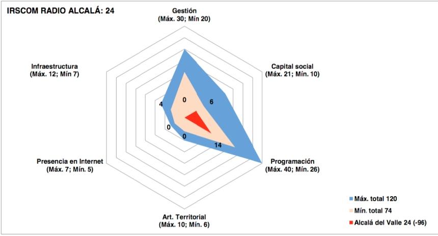 grafico irscom16