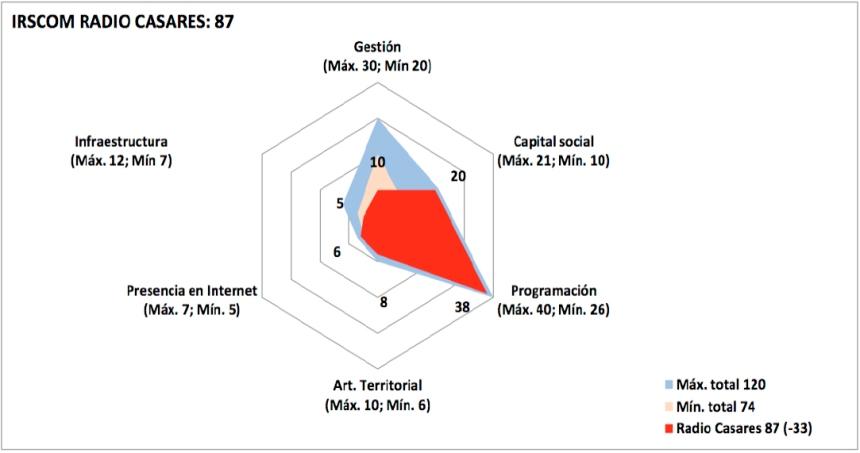grafico17 irscom