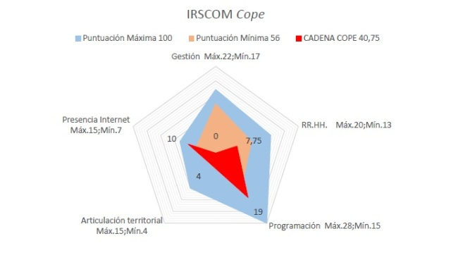 Gráfico IRSCOM cadenas COPE 2019