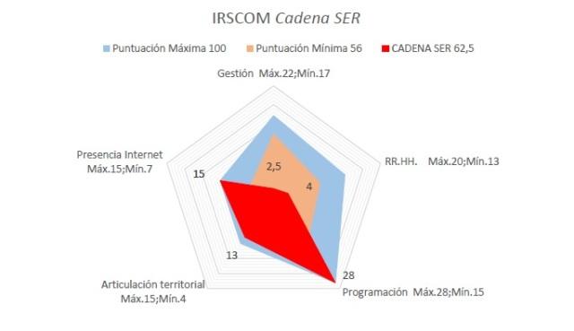 Gráfico IRSCOM cadenas SER 2019