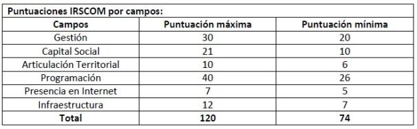 puntuacion 1